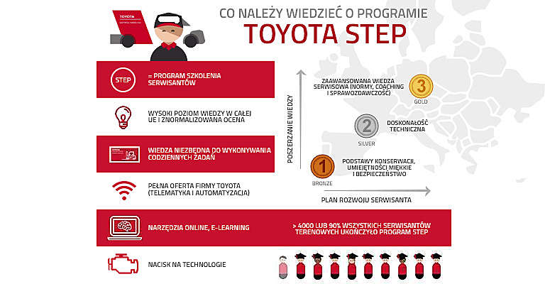 Toyota STEP infographic