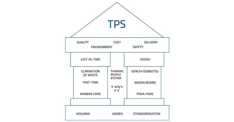 TPS fundamentals
