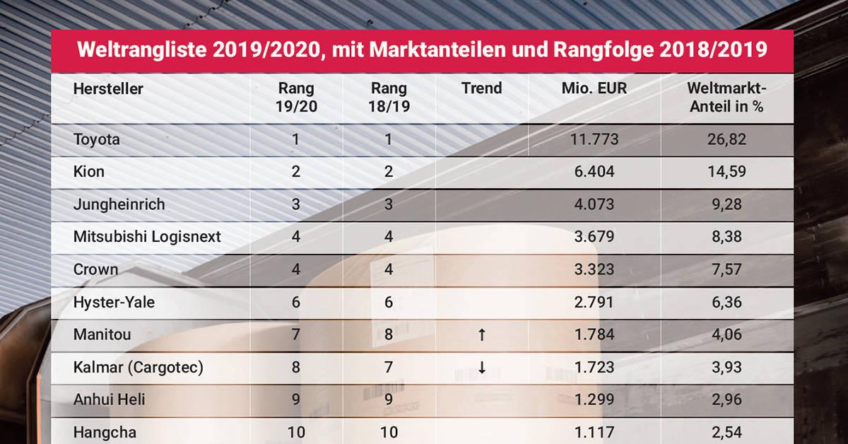 World Ranking List of Industrial Trucks